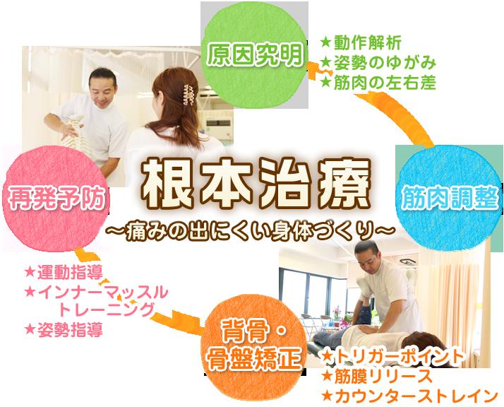 神戸市須磨区 あい整骨院の根本治療